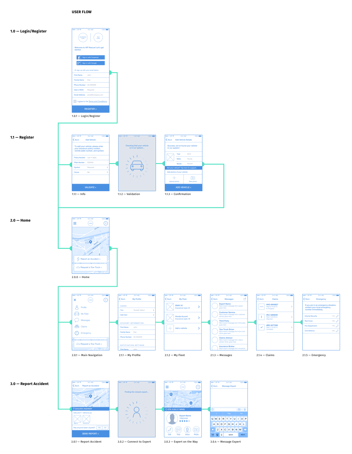 Initial wireframes of the user-facing app